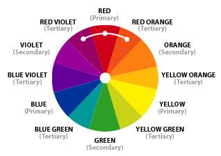 House Paint Color Schemes - Analogous Guide