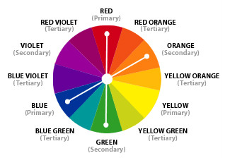 House Paint Color Schemes - Tetradic Guide